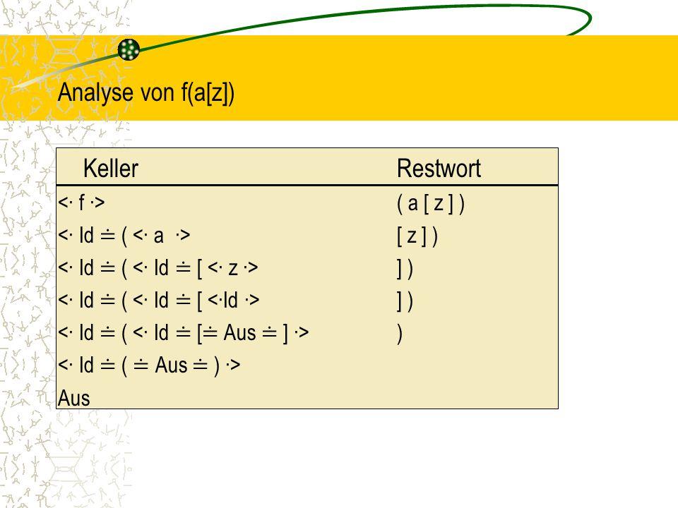 Analyse von f(a[z]) KellerRestwort ( a [ z ] ) [ z ] ) ] ) ) Aus