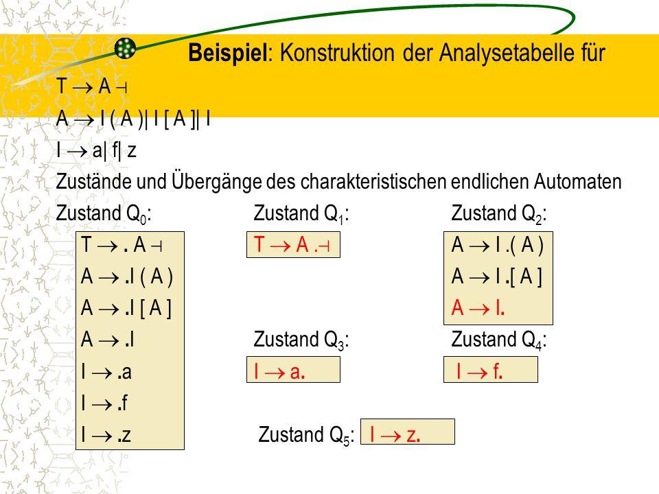 Beispiel : Konstruktion der Analysetabelle für T  A ⊣ A  I ( A )| I [ A ]| I I  a| f| z Zustände und Übergänge des charakteristischen endlichen Automaten Zustand Q 0 :Zustand Q 1 :Zustand Q 2 : T .