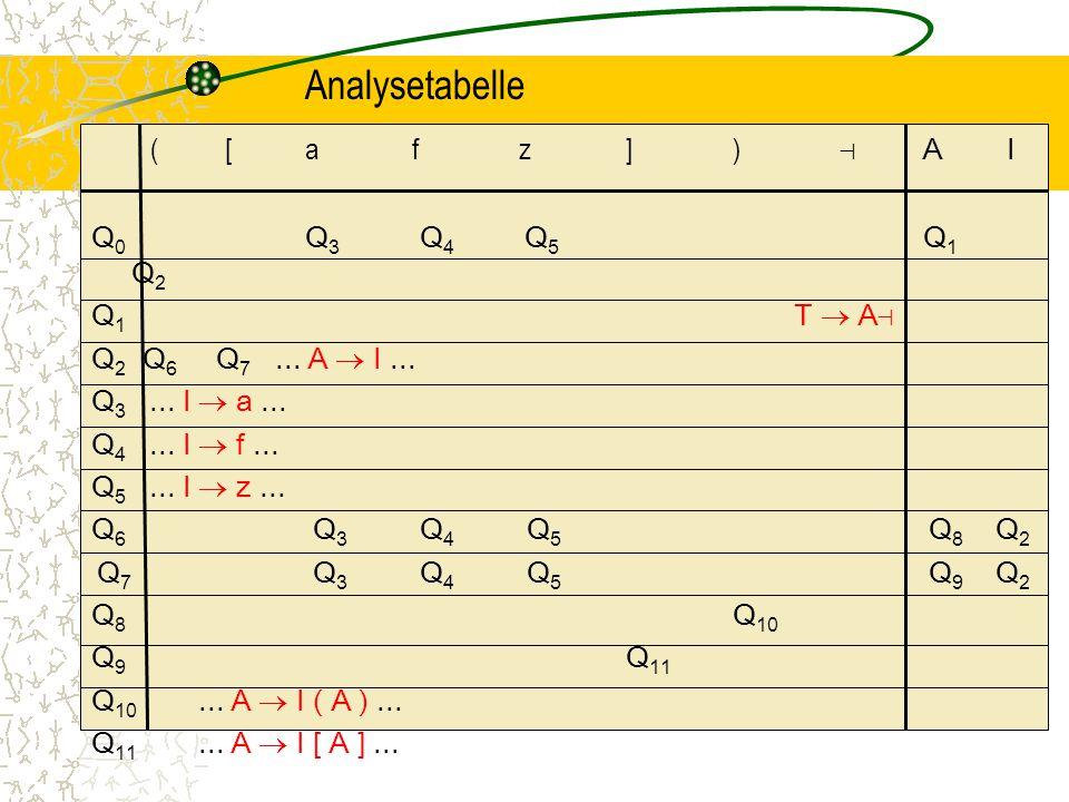 Analysetabelle ( [afz]) ⊣ A I Q 0 Q 3 Q 4 Q 5 Q 1 Q 2 Q 1 T  A⊣ Q 2 Q 6 Q 7...