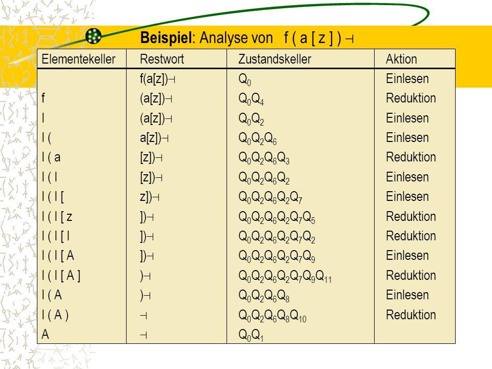 Beispiel : Analyse von f ( a [ z ] ) ⊣ ElementekellerRestwortZustandskeller Aktion f(a[z]) ⊣ Q 0 Einlesen f(a[z]) ⊣ Q 0 Q 4 Reduktion I(a[z]) ⊣ Q 0 Q 2 Einlesen I (a[z]) ⊣ Q 0 Q 2 Q 6 Einlesen I ( a[z]) ⊣ Q 0 Q 2 Q 6 Q 3 Reduktion I ( I[z]) ⊣ Q 0 Q 2 Q 6 Q 2 Einlesen I ( I [z]) ⊣ Q 0 Q 2 Q 6 Q 2 Q 7 Einlesen I ( I [ z]) ⊣ Q 0 Q 2 Q 6 Q 2 Q 7 Q 5 Reduktion I ( I [ I]) ⊣ Q 0 Q 2 Q 6 Q 2 Q 7 Q 2 Reduktion I ( I [ A]) ⊣ Q 0 Q 2 Q 6 Q 2 Q 7 Q 9 Einlesen I ( I [ A ]) ⊣ Q 0 Q 2 Q 6 Q 2 Q 7 Q 9 Q 11 Reduktion I ( A) ⊣ Q 0 Q 2 Q 6 Q 8 Einlesen I ( A ) ⊣ Q 0 Q 2 Q 6 Q 8 Q 10 Reduktion A ⊣ Q 0 Q 1