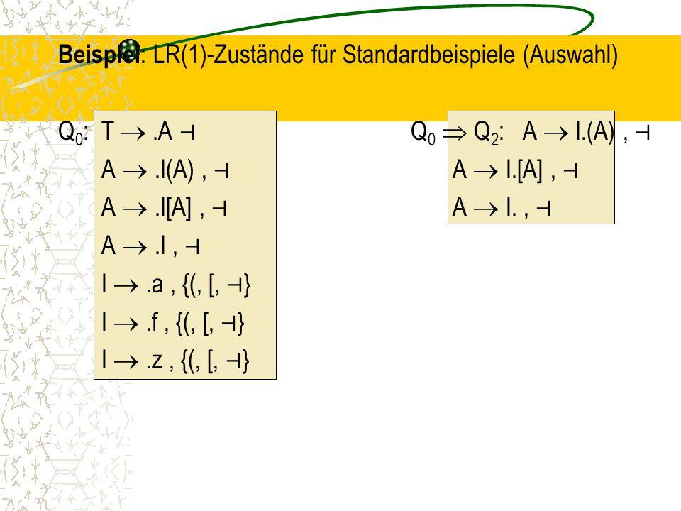 Beispiel : LR(1)-Zustände für Standardbeispiele (Auswahl) Q 0 : T .A ⊣ Q 0  Q 2 : A  I.(A), ⊣ A .I(A), ⊣ A  I.[A], ⊣ A .I[A], ⊣ A  I., ⊣ A .I, ⊣ I .a, {(, [, ⊣ } I .f, {(, [, ⊣ } I .z, {(, [, ⊣ }