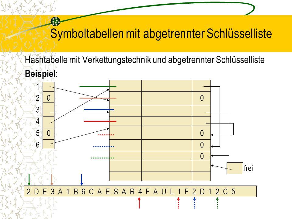 Symboltabellen mit abgetrennter Schlüsselliste Hashtabelle mit Verkettungstechnik und abgetrennter Schlüsselliste Beispiel : 1 2 00 3 4 5 00 60 0 frei 2 D E 3 A 1 B 6 C A E S A R 4 F A U L 1 F 2 D 1 2 C 5