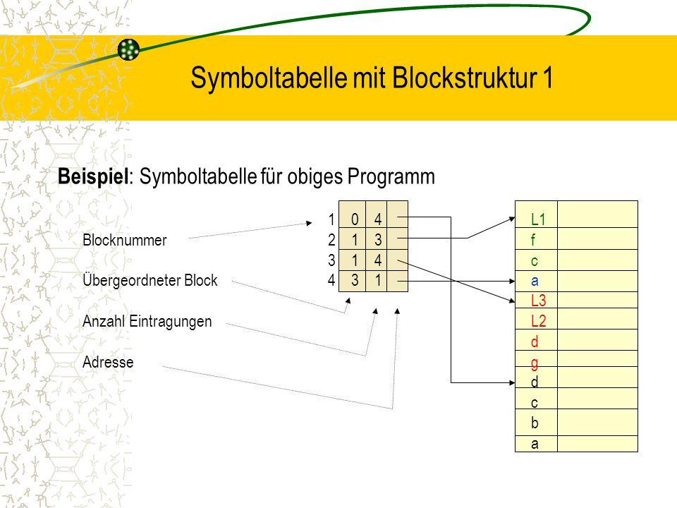 Symboltabelle mit Blockstruktur 1 Beispiel : Symboltabelle für obiges Programm 1 0 4 L1 Blocknummer2 1 3f 3 1 4c Übergeordneter Block4 3 1a L3 Anzahl EintragungenL2 d Adresseg d c b a