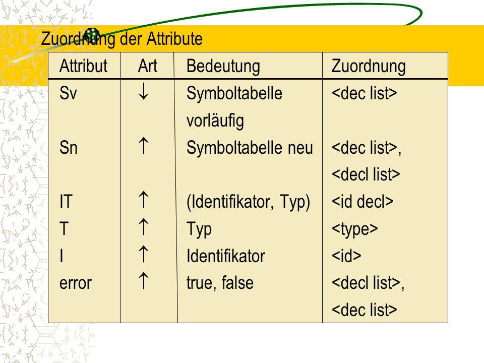 Zuordnung der Attribute AttributArtBedeutungZuordnung Sv  Symboltabelle vorläufig Sn  Symboltabelle neu, IT  (Identifikator, Typ) T  Typ I  Identifikator error  true, false,