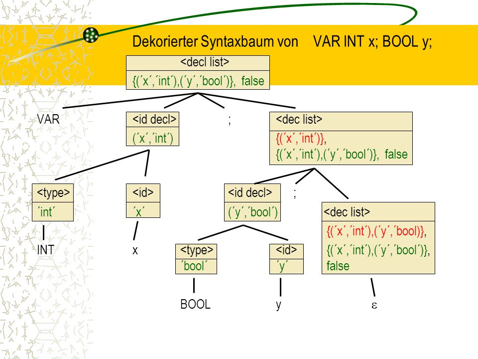 Dekorierter Syntaxbaum von VAR INT x; BOOL y; {(´x´,´int´),(´y´,´bool´)}, false VAR ; (´x´,´int´) {(´x´,´int´)}, {(´x´,´int´),(´y´,´bool´)}, false ; ´int´´x´(´y´,´bool´) {(´x´,´int´),(´y´,´bool)}, INTx {(´x´,´int´),(´y´,´bool´)}, ´bool´´y´ false BOOLy 