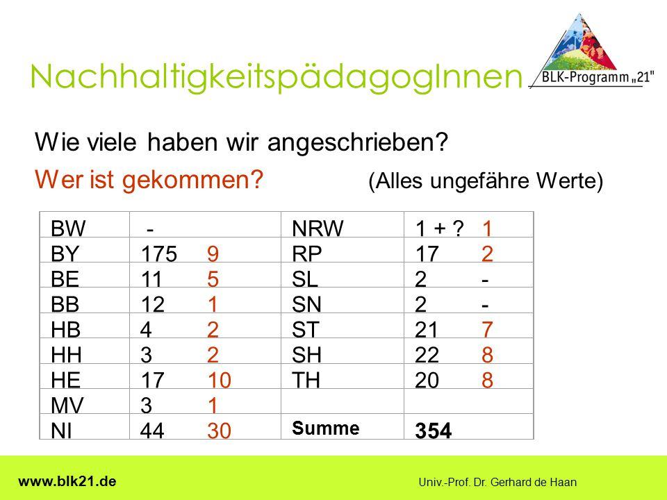 www.blk21.de Univ.-Prof. Dr. Gerhard de Haan NachhaltigkeitspädagogInnen Wie viele haben wir angeschrieben? Wer ist gekommen? (Alles ungefähre Werte)