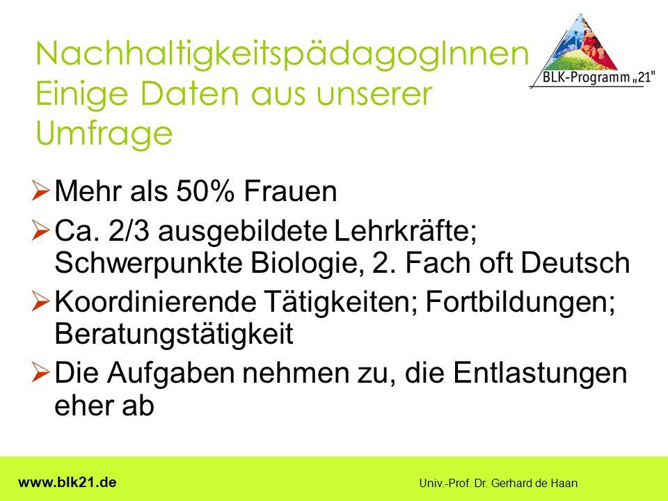 www.blk21.de Univ.-Prof. Dr. Gerhard de Haan NachhaltigkeitspädagogInnen Einige Daten aus unserer Umfrage  Mehr als 50% Frauen  Ca. 2/3 ausgebildete