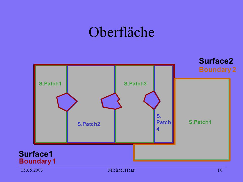 15.05.2003Michael Haas 10 Oberfläche Surface1 S.Patch1 S.Patch2 S.Patch3 S. Patch 4 Surface2 S.Patch1 Boundary 1 Boundary 2