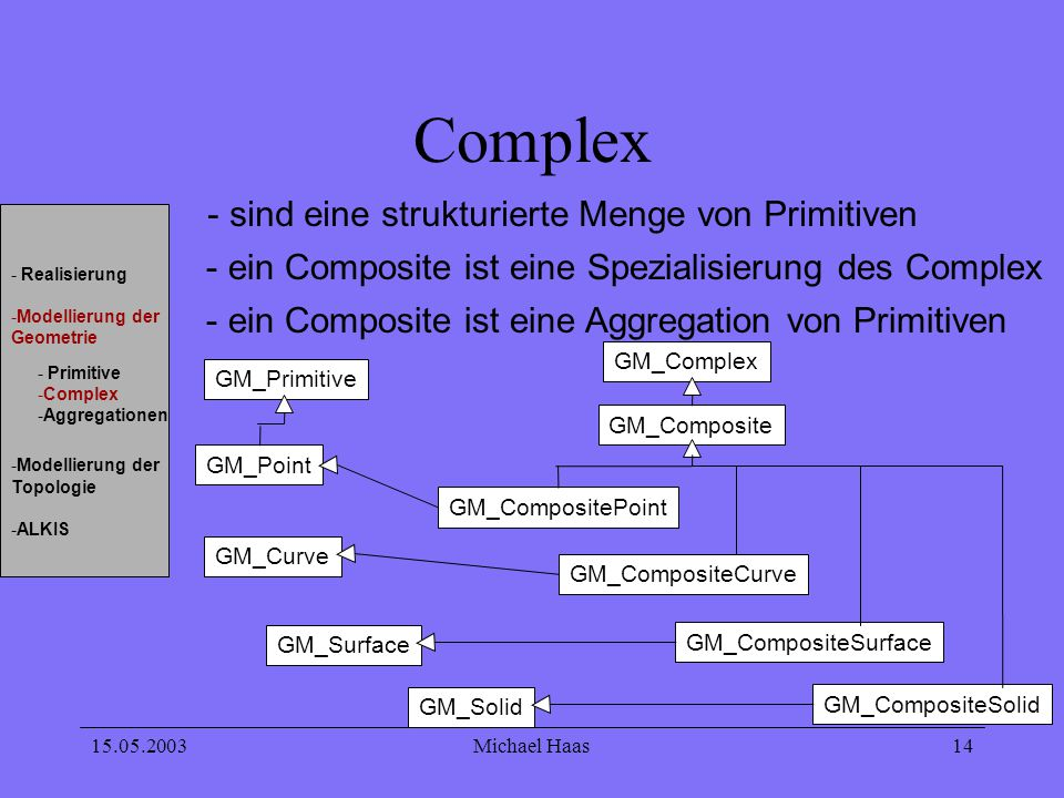 15.05.2003Michael Haas 14 Complex - sind eine strukturierte Menge von Primitiven - ein Composite ist eine Spezialisierung des Complex GM_Primitive GM_