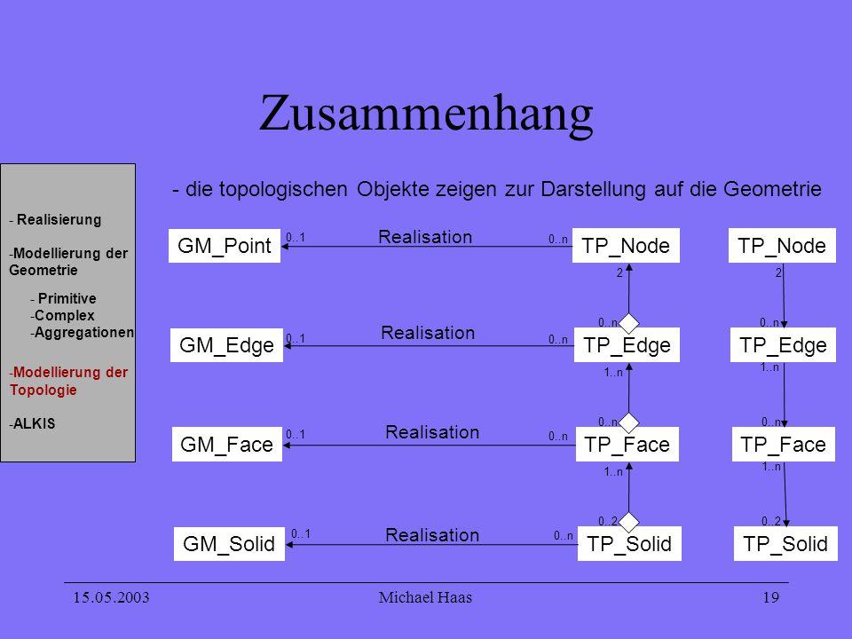 15.05.2003Michael Haas 19 Zusammenhang - Realisierung -Modellierung der Geometrie -Modellierung der Topologie -ALKIS - Primitive -Complex -Aggregation