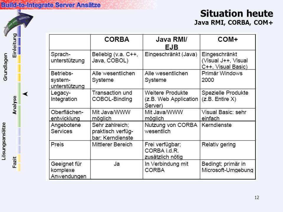 12 Situation heute Java RMI, CORBA, COM+ Einleitung Grundlagen Lösungsansätze Analyse Fazit
