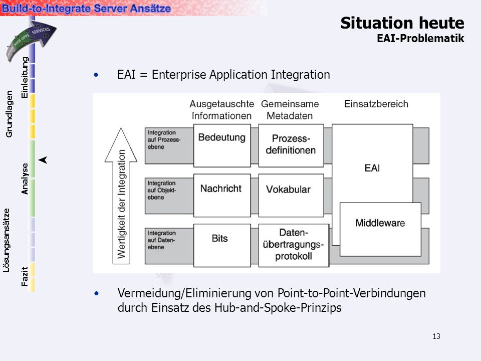 13 Situation heute EAI-Problematik EAI = Enterprise Application Integration Vermeidung/Eliminierung von Point-to-Point-Verbindungen durch Einsatz des Hub-and-Spoke-Prinzips Einleitung Grundlagen Lösungsansätze Analyse Fazit