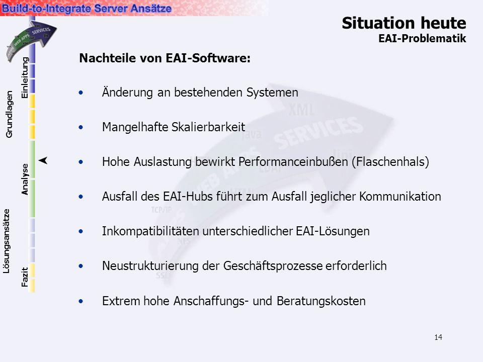 14 Situation heute EAI-Problematik Nachteile von EAI-Software: Änderung an bestehenden Systemen Mangelhafte Skalierbarkeit Hohe Auslastung bewirkt Per