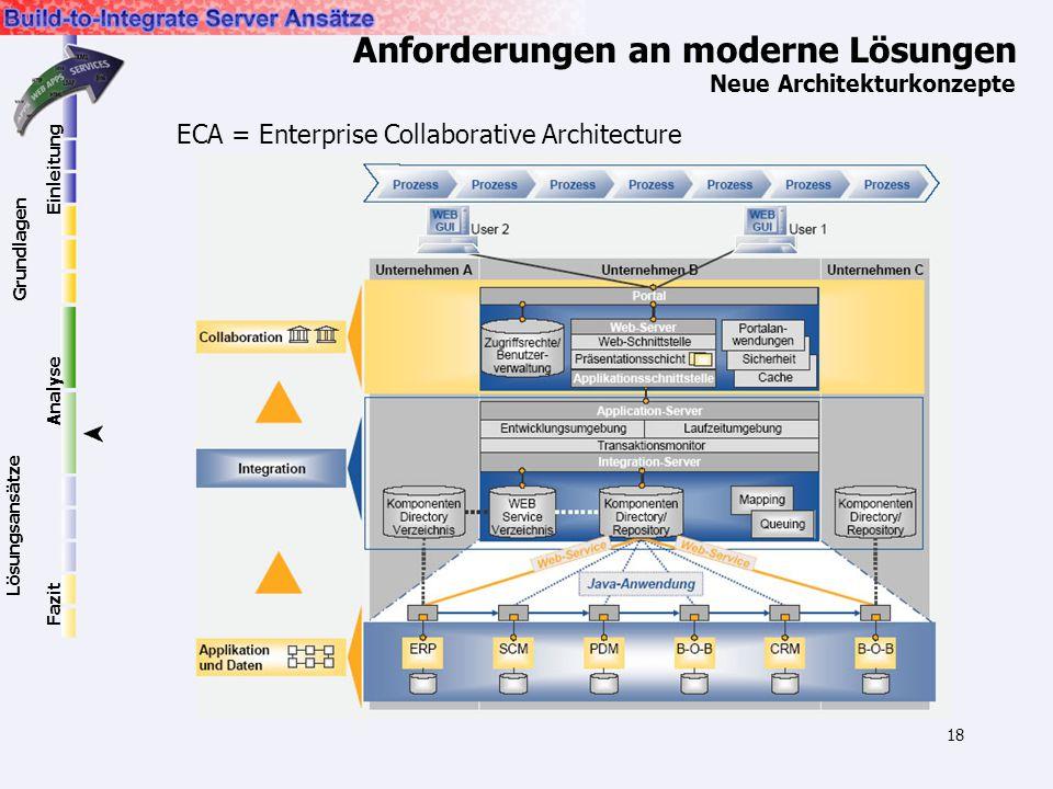 18 Anforderungen an moderne Lösungen Neue Architekturkonzepte Einleitung Grundlagen Lösungsansätze Analyse Fazit ECA = Enterprise Collaborative Archit