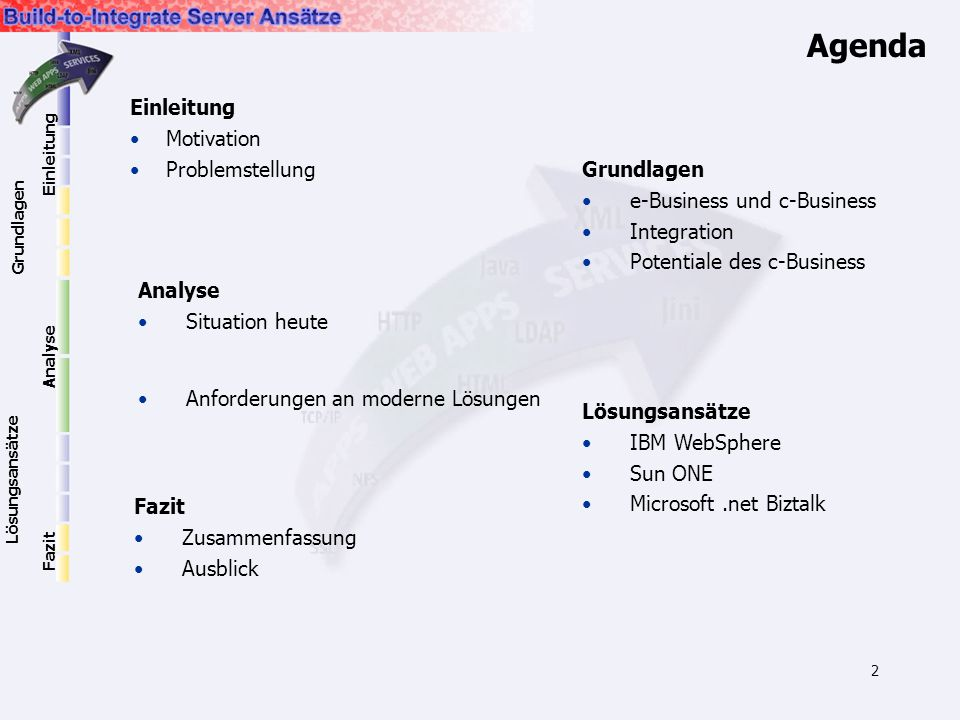 2 Agenda Einleitung Motivation Problemstellung Grundlagen e-Business und c-Business Integration Potentiale des c-Business Analyse Situation heute Anfo