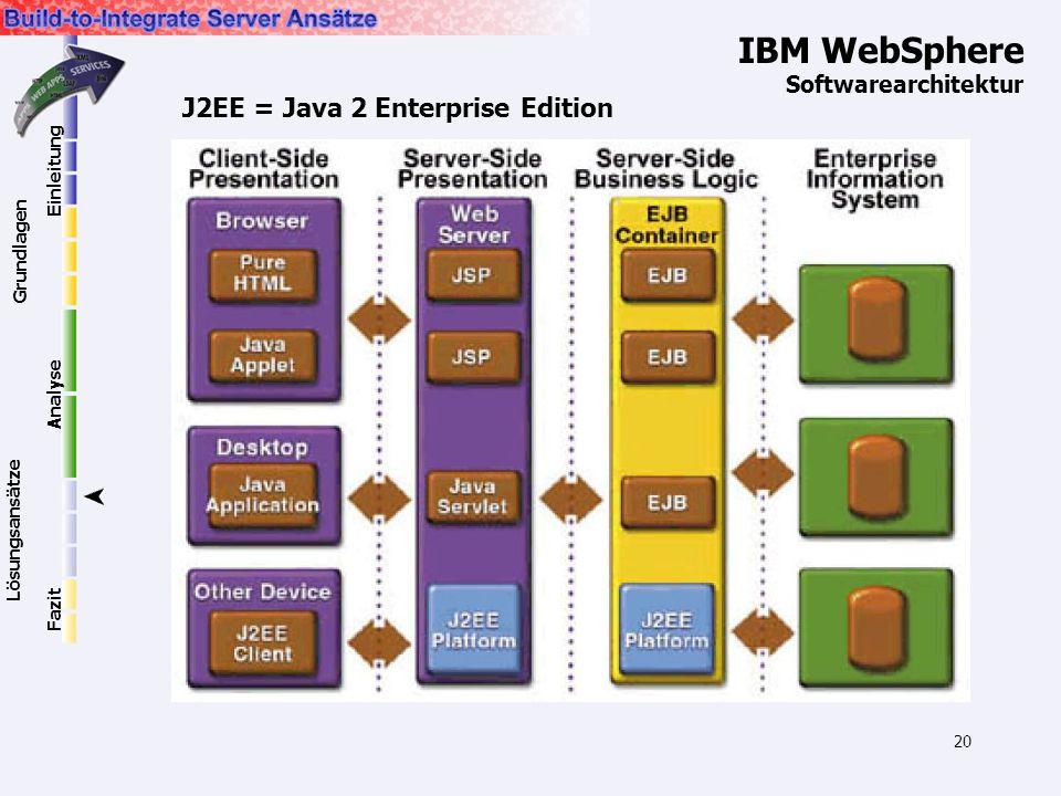 20 IBM WebSphere Softwarearchitektur J2EE = Java 2 Enterprise Edition Einleitung Grundlagen Lösungsansätze Analyse Fazit