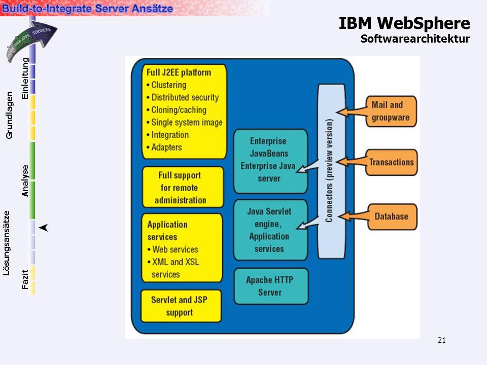 21 IBM WebSphere Softwarearchitektur Einleitung Grundlagen Lösungsansätze Analyse Fazit