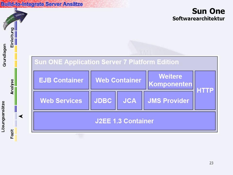 23 Sun One Softwarearchitektur Einleitung Grundlagen Lösungsansätze Analyse Fazit