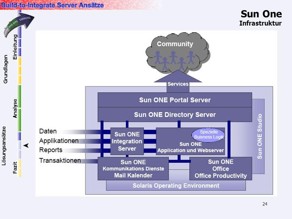 24 Sun One Infrastruktur Einleitung Grundlagen Lösungsansätze Analyse Fazit