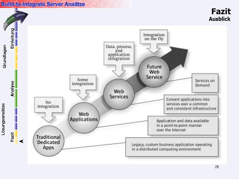 28 Ausblick Fazit Einleitung Grundlagen Lösungsansätze Analyse Fazit