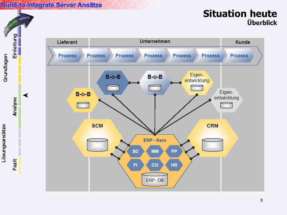 8 Situation heute Überblick Einleitung Grundlagen Lösungsansätze Analyse Fazit