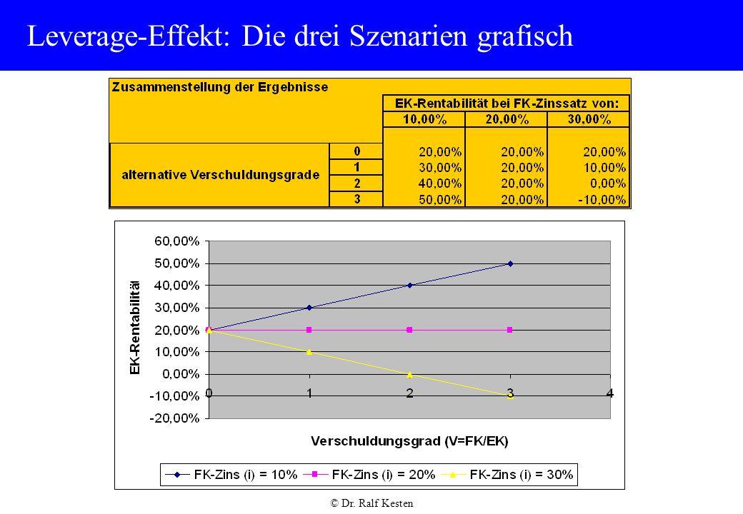 © Dr. Ralf Kesten Leverage-Effekt: Die drei Szenarien grafisch