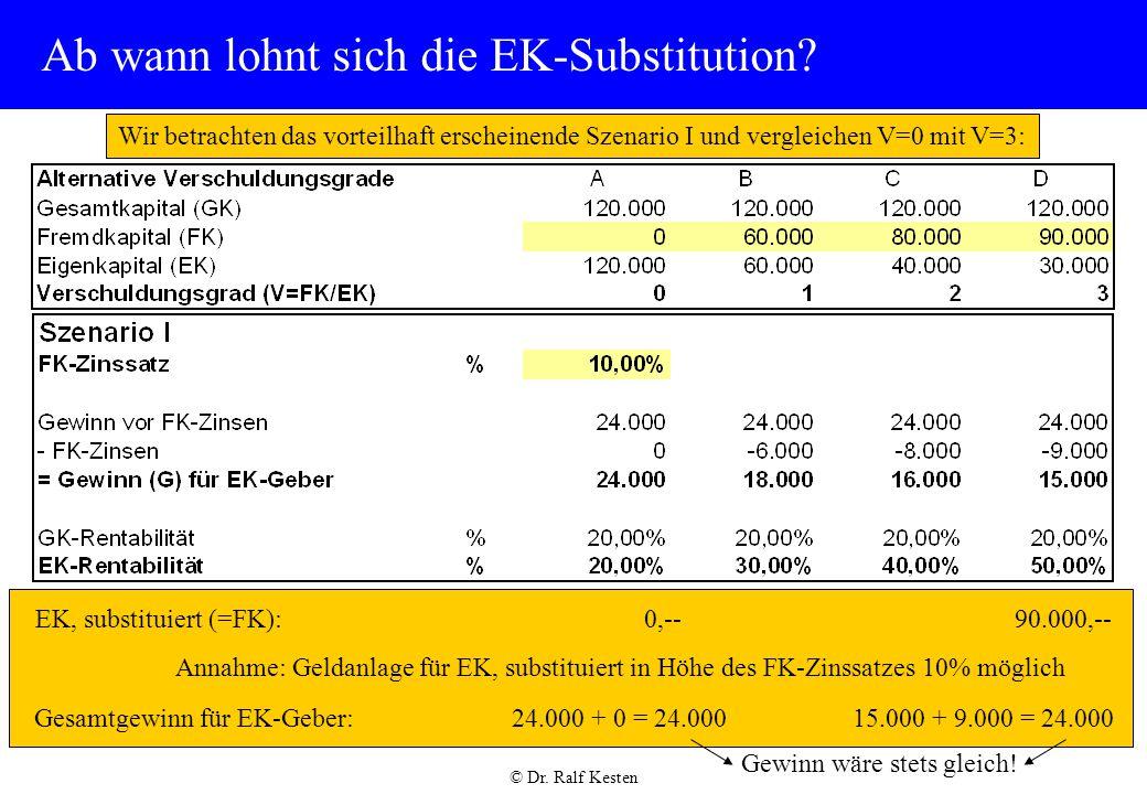 © Dr.Ralf Kesten Ab wann lohnt sich die EK-Substitution.