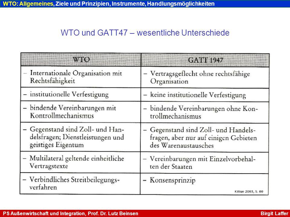 WTO – Organigramm Quelle: www.wto.org Organigramm