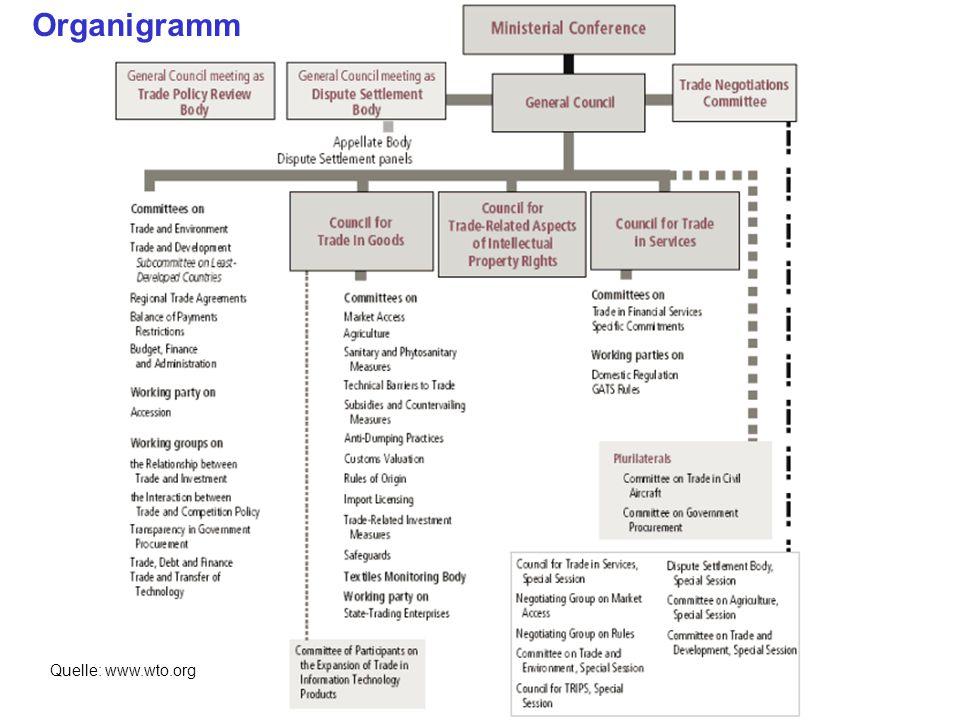 Bisherige Entwicklungsrunden WTO: Allgemeines, Ziele und Prinzipien, Instrumente, Handlungsmöglichkeiten PS Außenwirtschaft und Integration, Prof.
