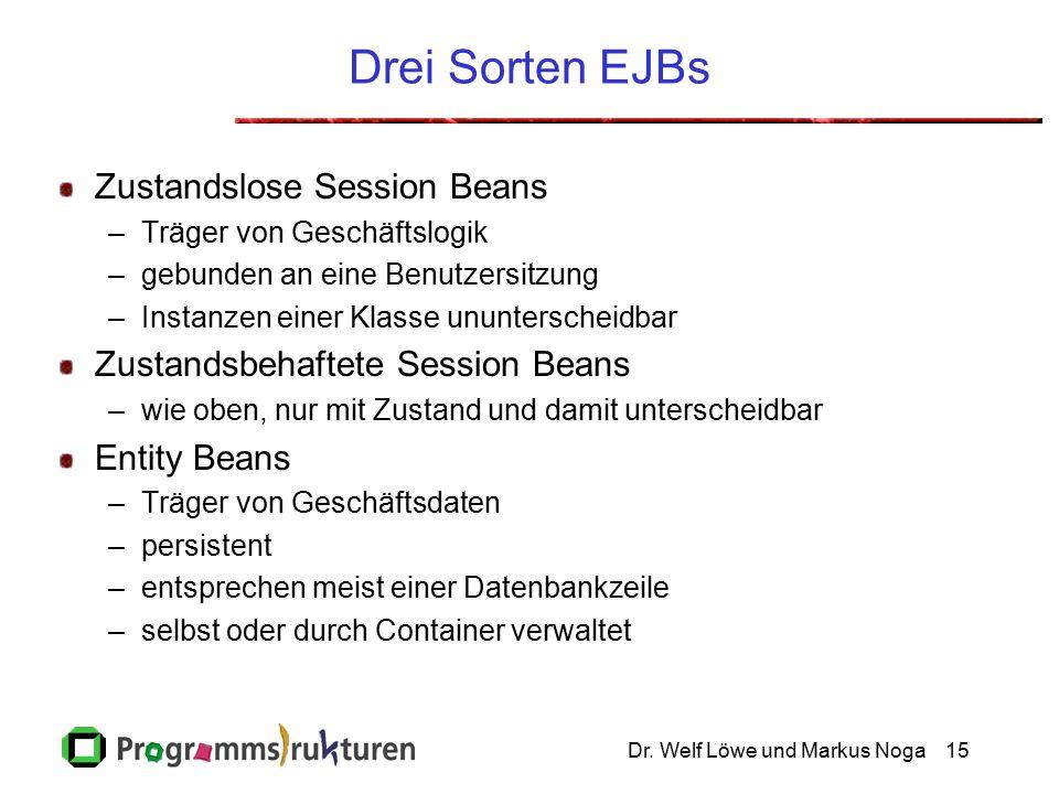 Dr. Welf Löwe und Markus Noga15 Drei Sorten EJBs Zustandslose Session Beans –Träger von Geschäftslogik –gebunden an eine Benutzersitzung –Instanzen ei