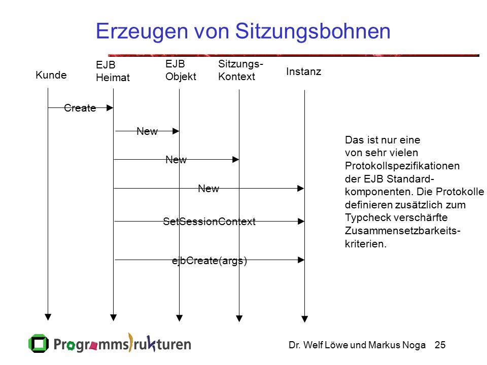 Dr. Welf Löwe und Markus Noga25 Erzeugen von Sitzungsbohnen Kunde EJB Heimat EJB Objekt Sitzungs- Kontext Instanz Create New SetSessionContext ejbCrea