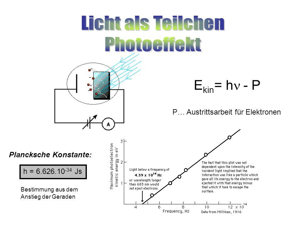 E kin = h  - P P… Austrittsarbeit für Elektronen Plancksche Konstante: h = 6.626.10 -34 Js Bestimmung aus dem Anstieg der Geraden