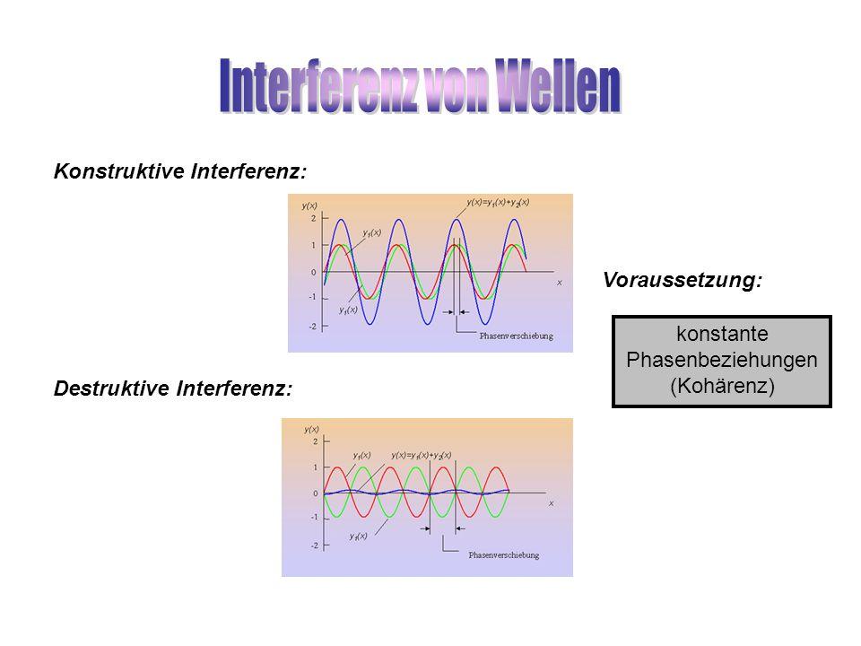 Destruktive Interferenz: Konstruktive Interferenz: Voraussetzung: konstante Phasenbeziehungen (Kohärenz)