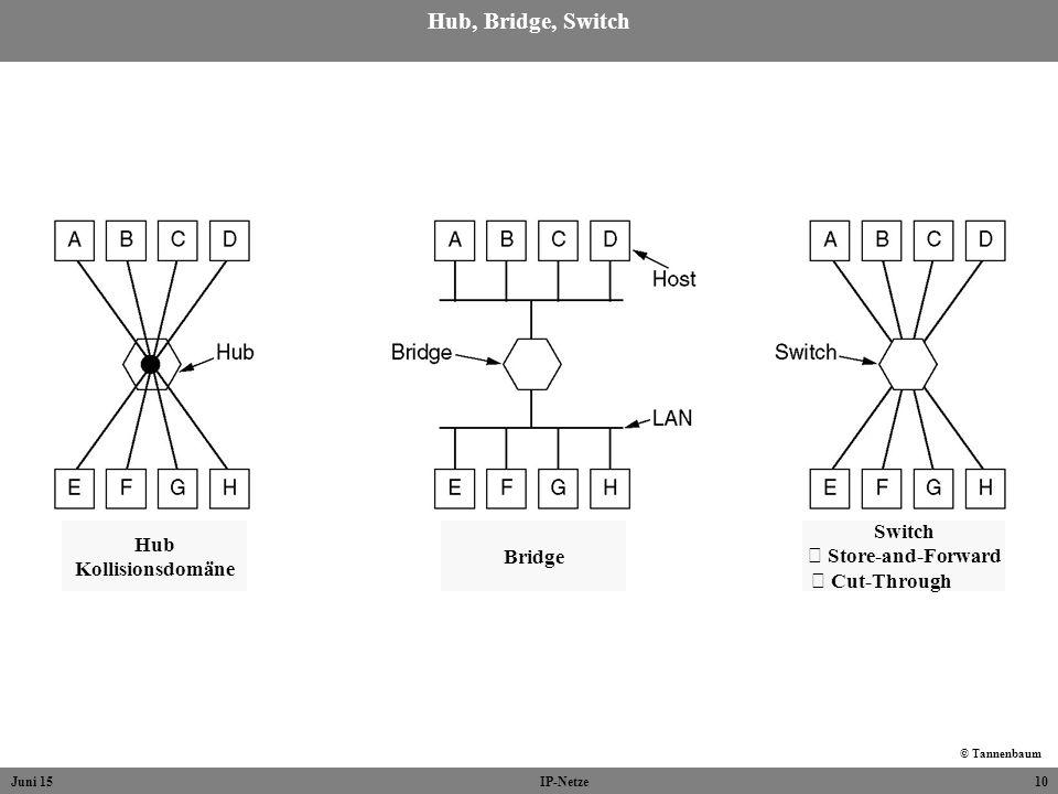 Juni 15IP-Netze10 Hub, Bridge, Switch © Tannenbaum Hub Kollisionsdomäne Bridge Switch Store-and-Forward Cut-Through