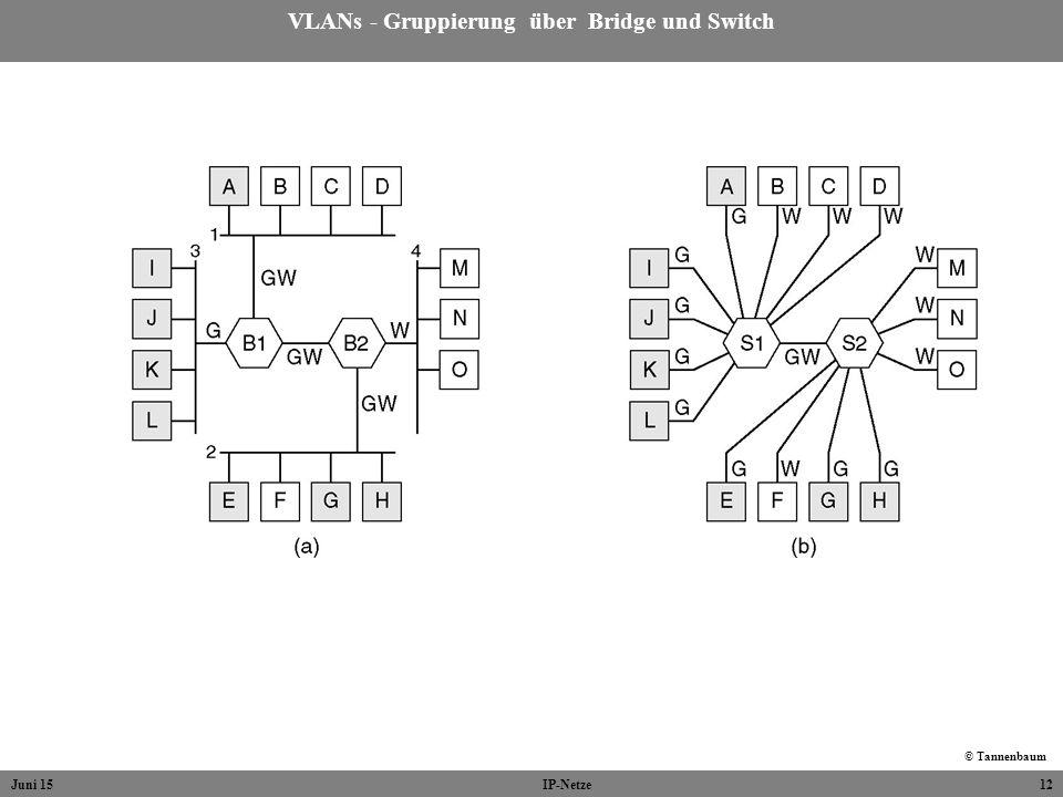 Juni 15IP-Netze12 VLANs - Gruppierung über Bridge und Switch © Tannenbaum