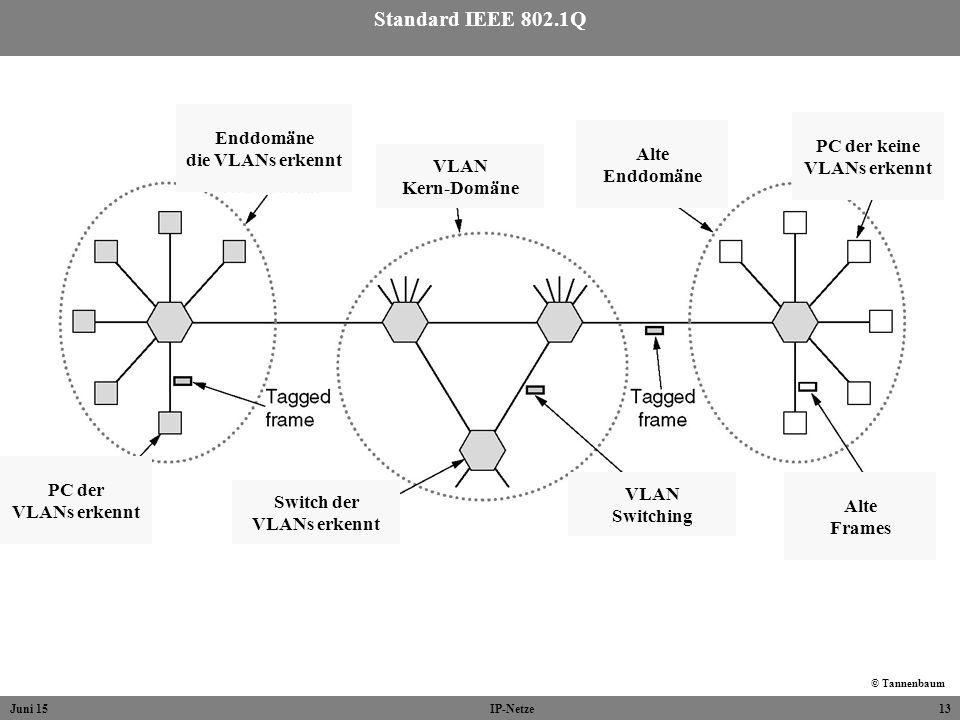 Juni 15IP-Netze13 Standard IEEE 802.1Q © Tannenbaum Switch der VLANs erkennt VLAN Kern-Domäne VLAN Switching PC der keine VLANs erkennt Alte Frames Al