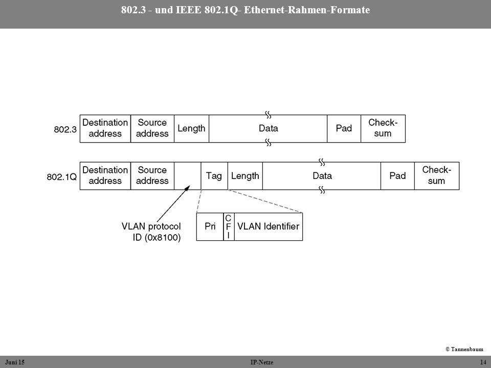 Juni 15IP-Netze14 802.3 - und IEEE 802.1Q- Ethernet-Rahmen-Formate © Tannenbaum