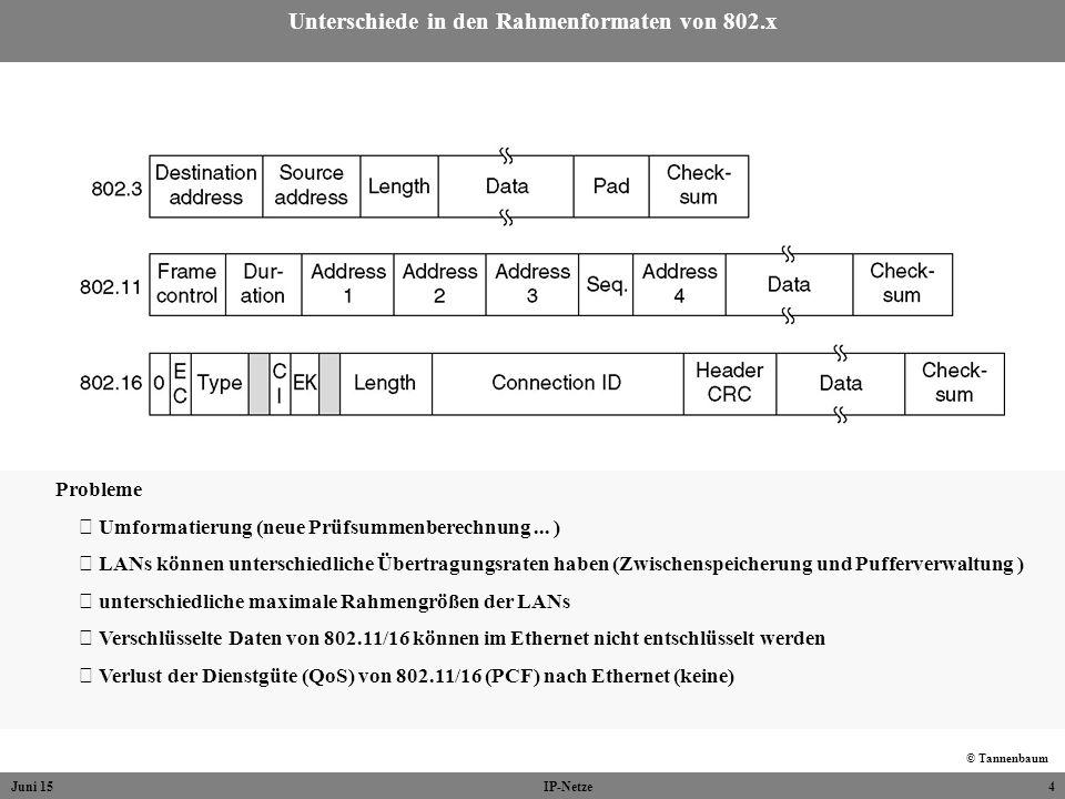 Juni 15IP-Netze4 Unterschiede in den Rahmenformaten von 802.x Probleme Umformatierung (neue Prüfsummenberechnung... ) LANs können unterschiedliche Übe