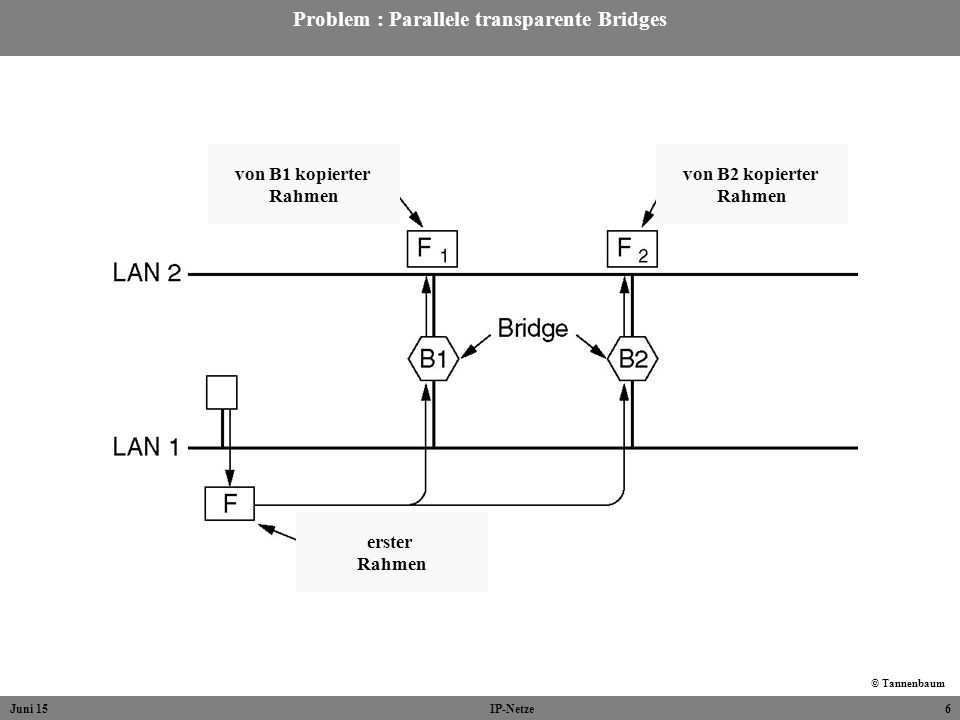 Juni 15IP-Netze6 Problem : Parallele transparente Bridges © Tannenbaum von B1 kopierter Rahmen von B2 kopierter Rahmen erster Rahmen