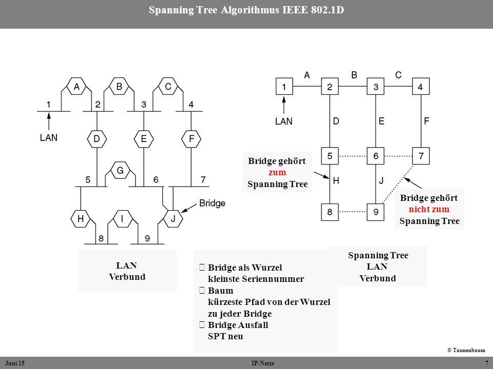 Juni 15IP-Netze7 Spanning Tree Algorithmus IEEE 802.1D © Tannenbaum LAN Verbund Spanning Tree LAN Verbund Bridge gehört zum Spanning Tree Bridge gehör