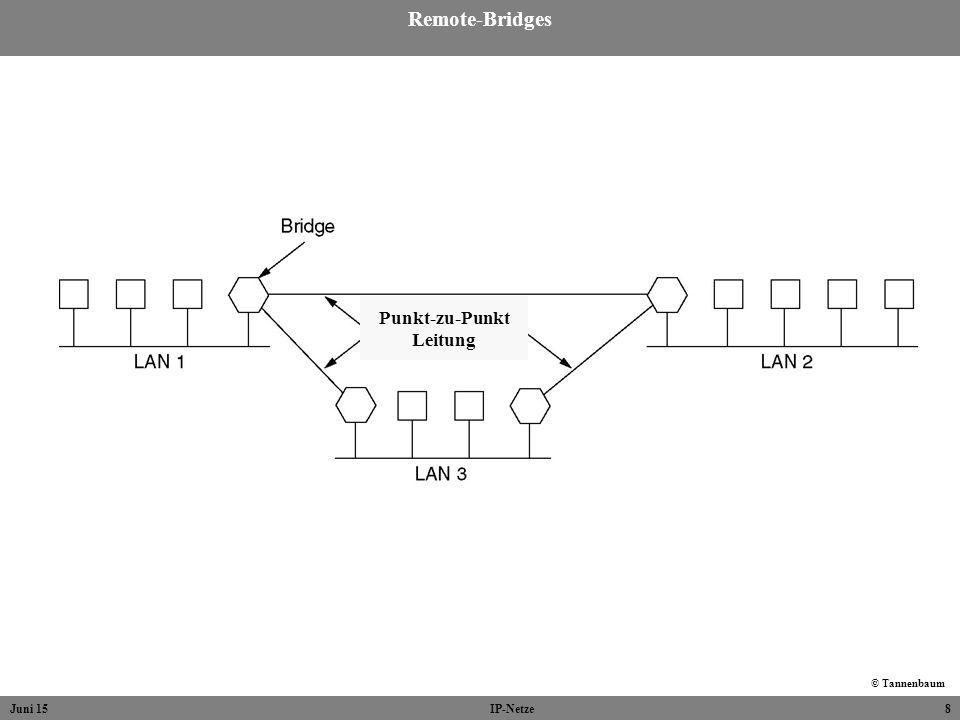 Juni 15IP-Netze8 Remote-Bridges © Tannenbaum Punkt-zu-Punkt Leitung