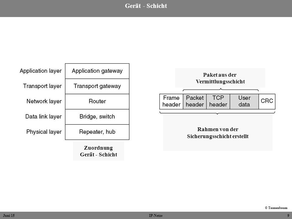 Juni 15IP-Netze9 Gerät - Schicht © Tannenbaum Zuordnung Gerät - Schicht Rahmen von der Sicherungsschicht erstellt Paket aus der Vermittlungsschicht