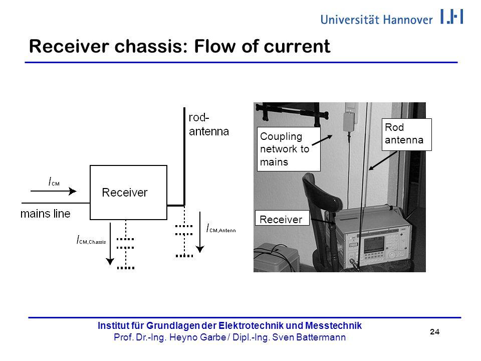 24 Institut für Grundlagen der Elektrotechnik und Messtechnik Prof. Dr.-Ing. Heyno Garbe / Dipl.-Ing. Sven Battermann Receiver chassis: Flow of curren