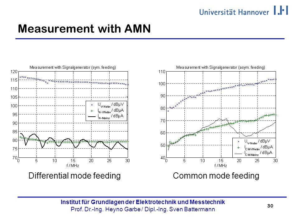 30 Institut für Grundlagen der Elektrotechnik und Messtechnik Prof. Dr.-Ing. Heyno Garbe / Dipl.-Ing. Sven Battermann Measurement with AMN Differentia