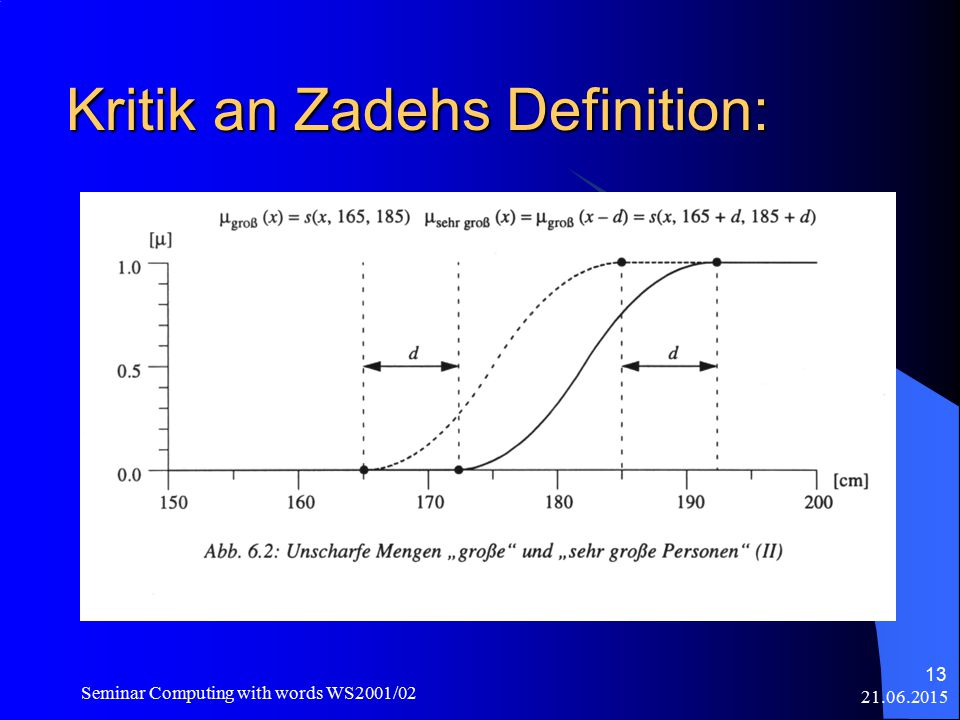 Seminar Computing with words WS2001/02 13 Kritik an Zadehs Definition: