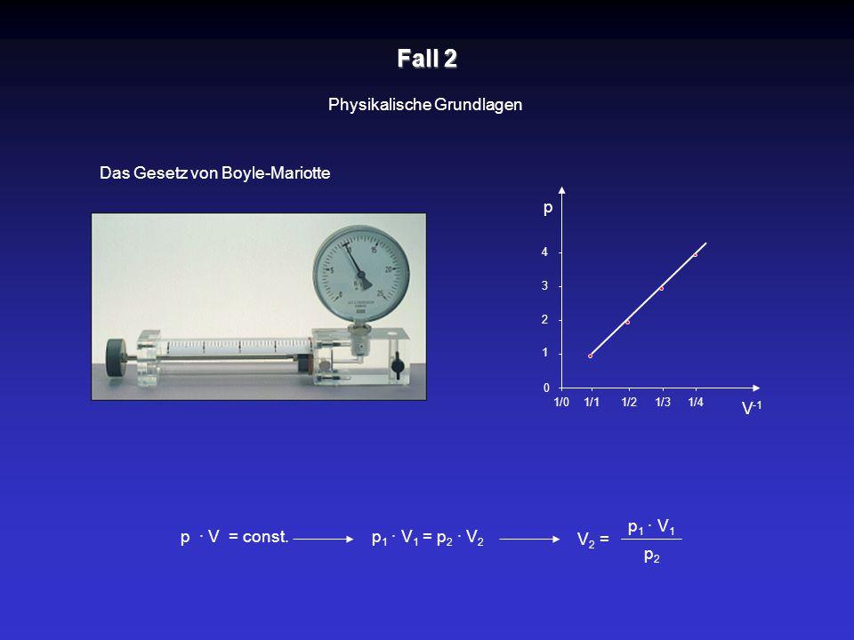 Fall 2 Physikalische Grundlagen Das Gesetz von p · V = const. p 1 · V 1 V 2 = p2p2 Boyle-Mariotte p V -1 0 1 2 3 4 1/11/21/31/41/0 p 1 · V 1 = p 2 · V