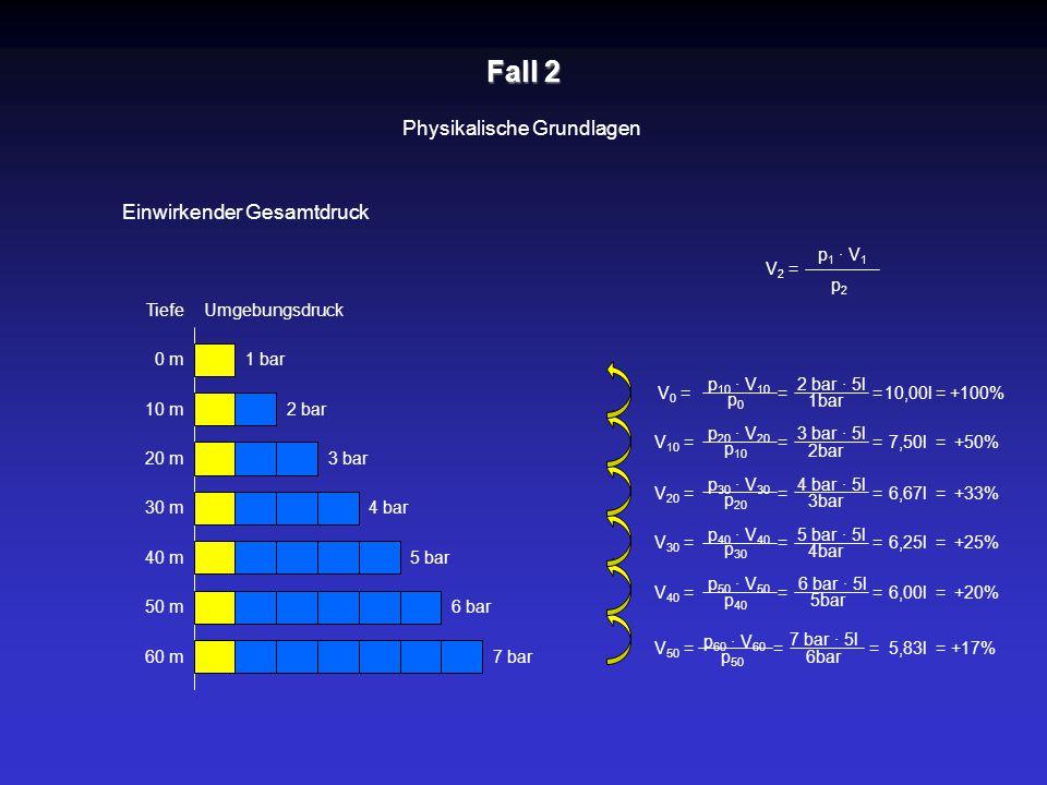 Fall 2 Physikalische Grundlagen Einwirkender Gesamtdruck Tiefe 1 bar 10 m 20 m 30 m 40 m 50 m 60 m 0 m 2 bar 3 bar 4 bar 5 bar 6 bar 7 bar Umgebungsdr