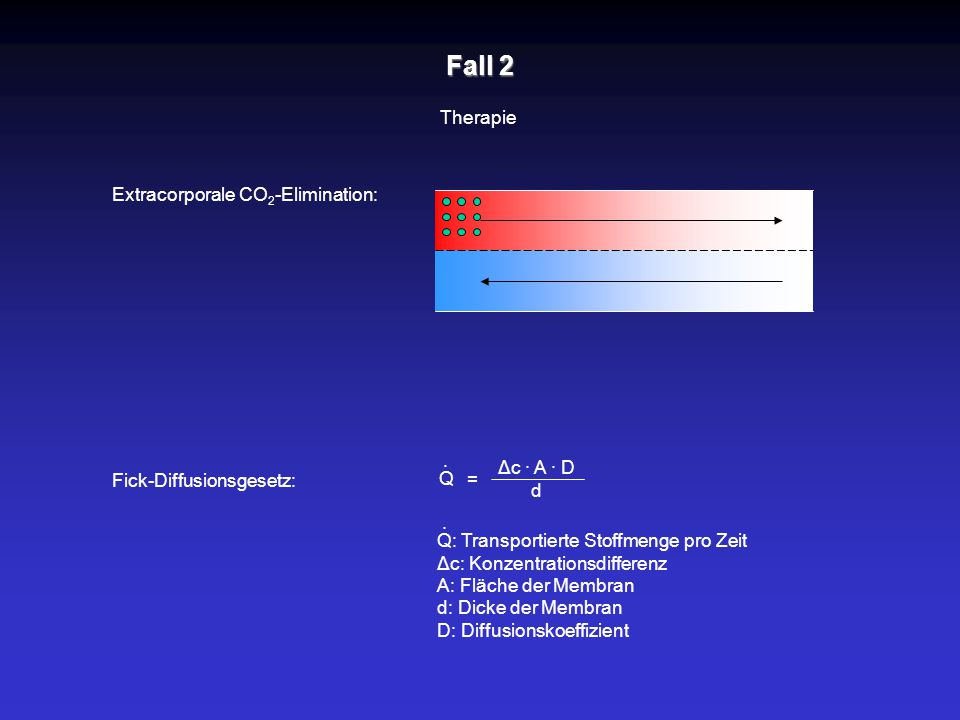 Fall 2 Therapie Extracorporale CO 2 -Elimination: Fick-Diffusionsgesetz: = Δc · A · D d Q · Q: Transportierte Stoffmenge pro Zeit Δc: Konzentrationsdi