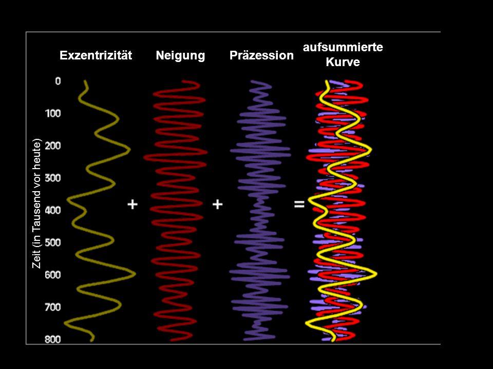Zeit (in Tausend vor heute) ExzentrizitätPräzession aufsummierte Kurve Neigung