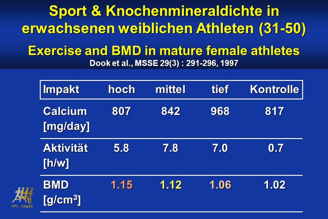 Sport & Knochenmineraldichte in erwachsenen weiblichen Athleten (31-50) Exercise and BMD in mature female athletes Dook et al., MSSE 29(3) : 291-296, 1997 ImpakthochmitteltiefKontrolle Calcium807842968817 [mg/day] Aktivität 5.87.87.0 0.7 [h/w] BMD1.151.121.061.02 [g/cm 3 ]